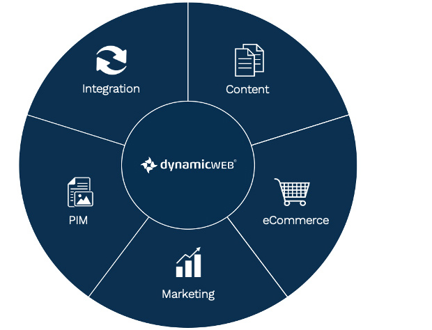 Dynamicweb Ecommerce vs. Other Ecommerce Solutions for Microsoft Dynamics 365, NAV, AX